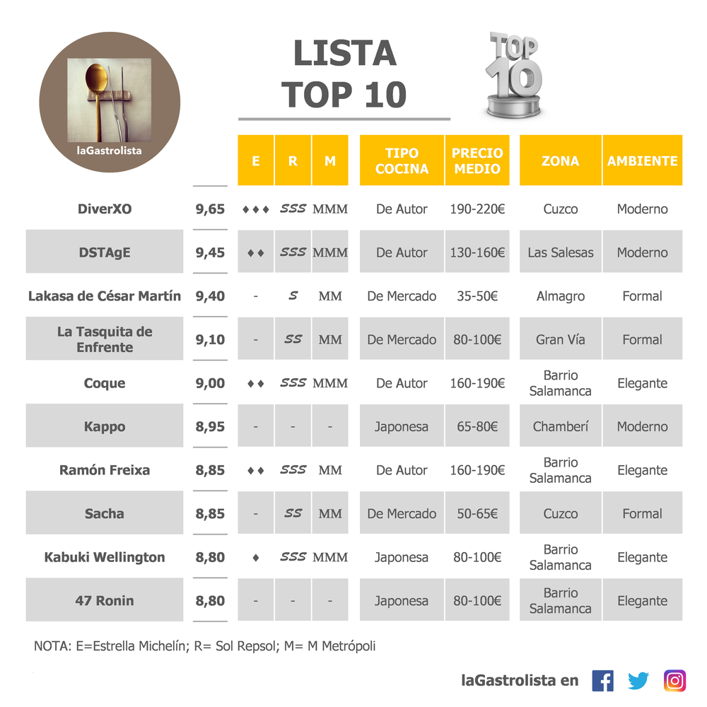 LISTA TOP 10