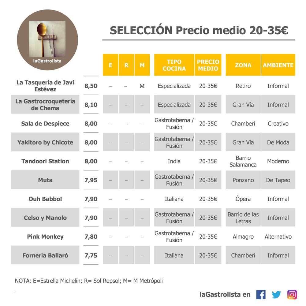 LISTA PRECIO MEDIO 20-35€