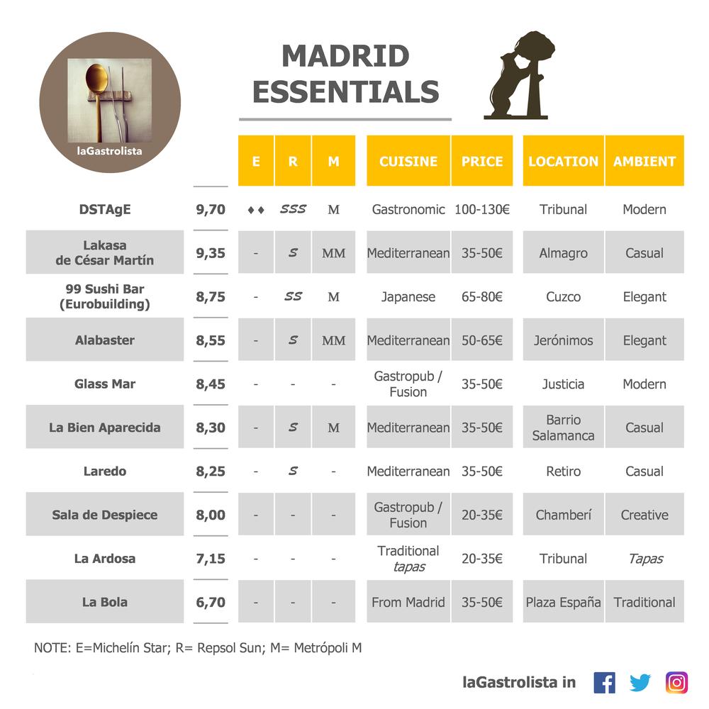 LISTA MADRID ESSENTIALS