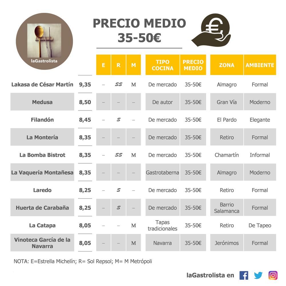 LISTA PRECIO MEDIO 35-50€