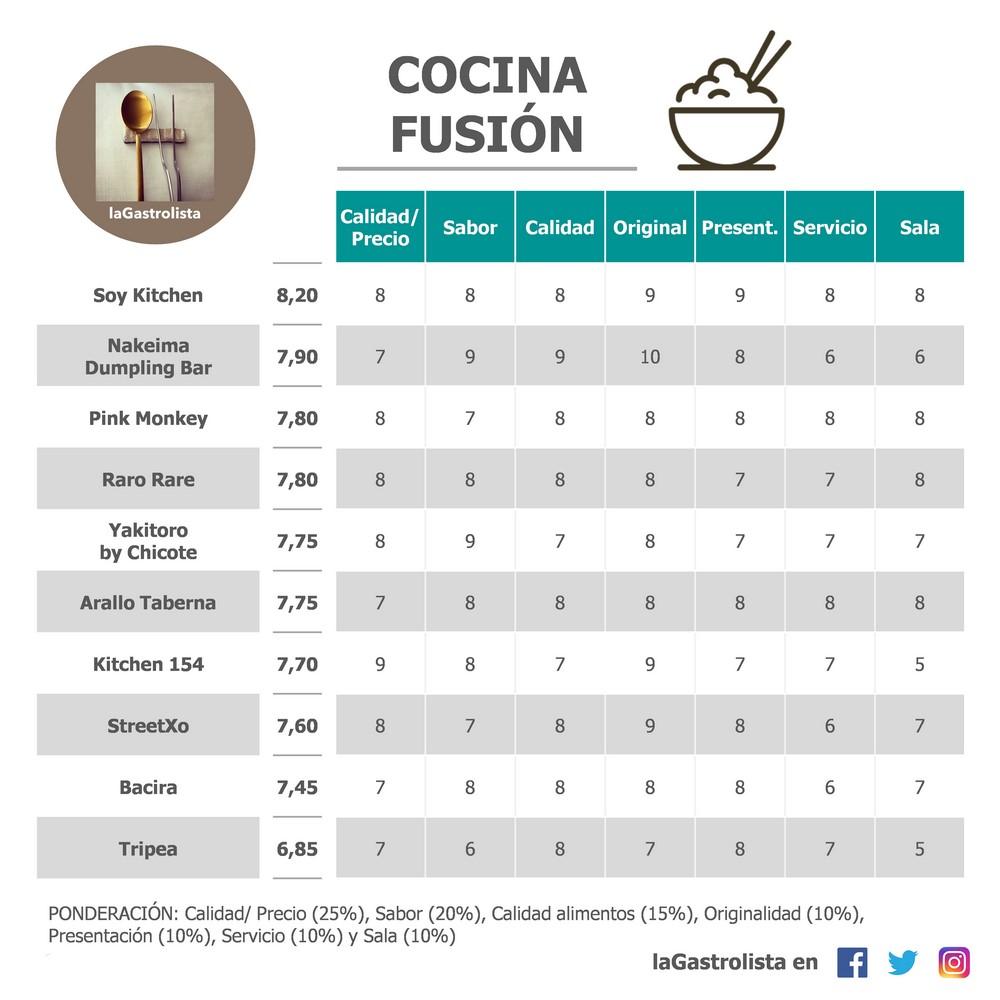 Lista de Cocina Fusión