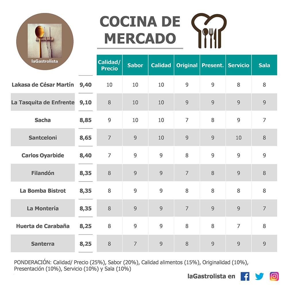 Lista Cocina de Mercado 2