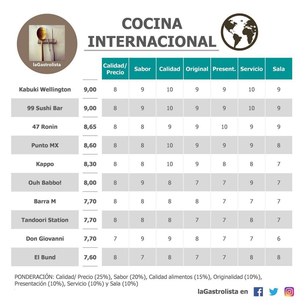 Lista Cocina Internacional