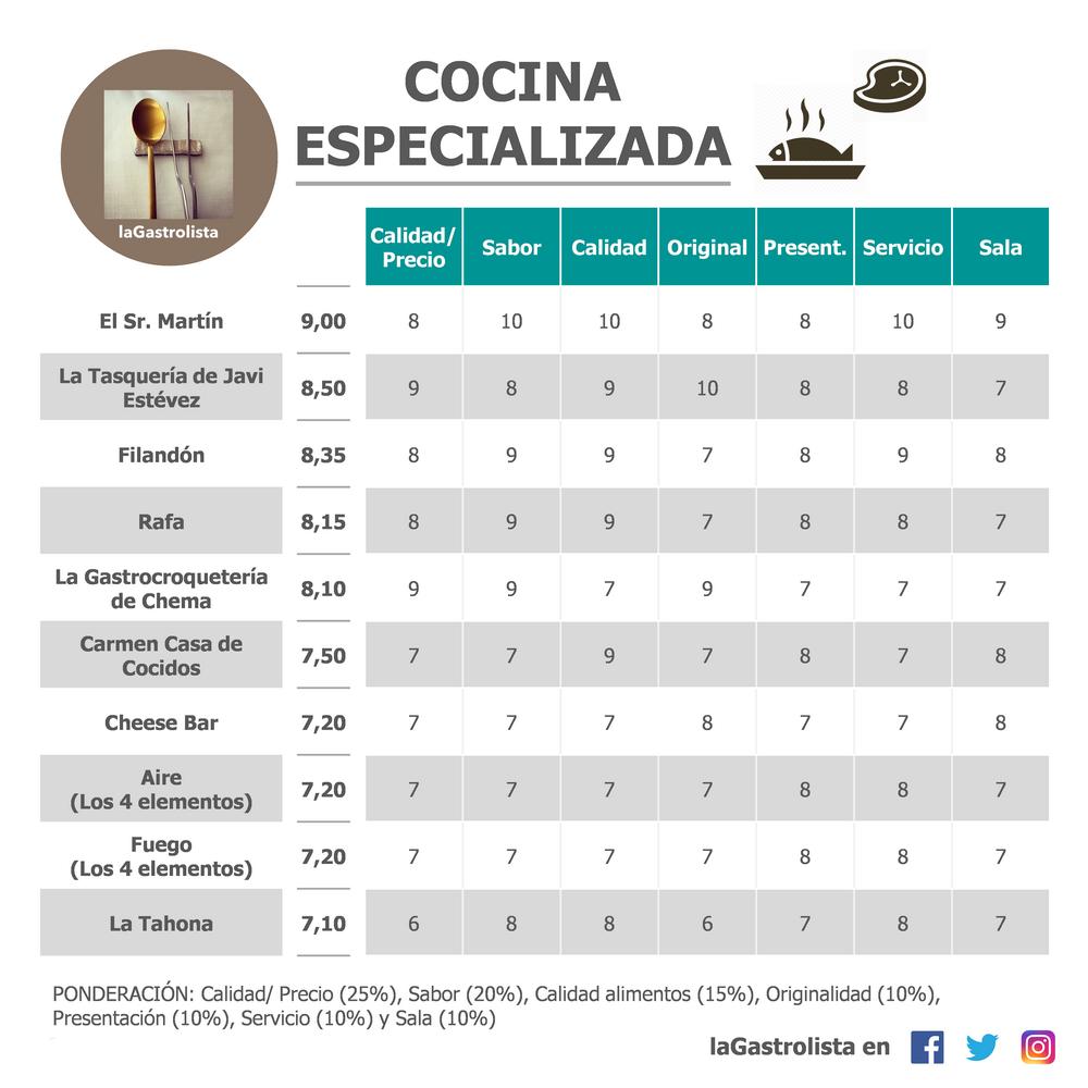 Lista Cocina Especializada