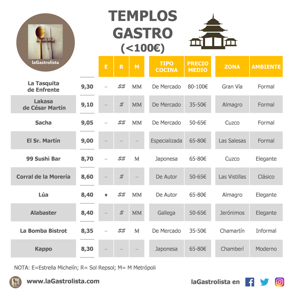 LISTA DE NUESTROS GASTRO-TEMPLOS (<100€)
