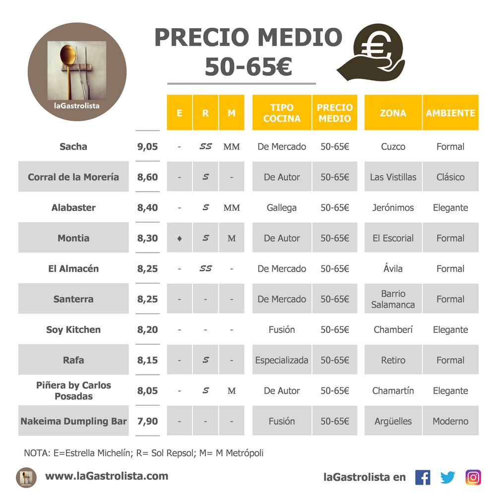 LISTA PRECIO MEDIO 50-65€