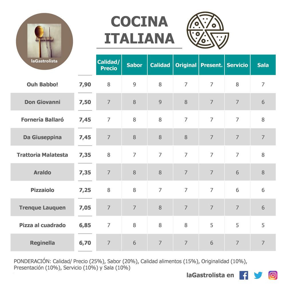 Lista Restaurantes Cocina Italiana