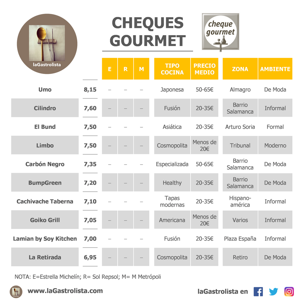 LISTA CHEQUES GOURMET