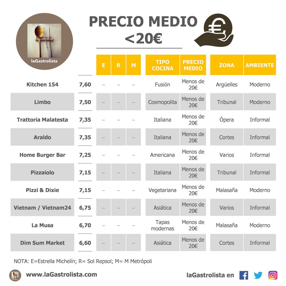 LISTA PRECIO MEDIO MENOS DE 20€