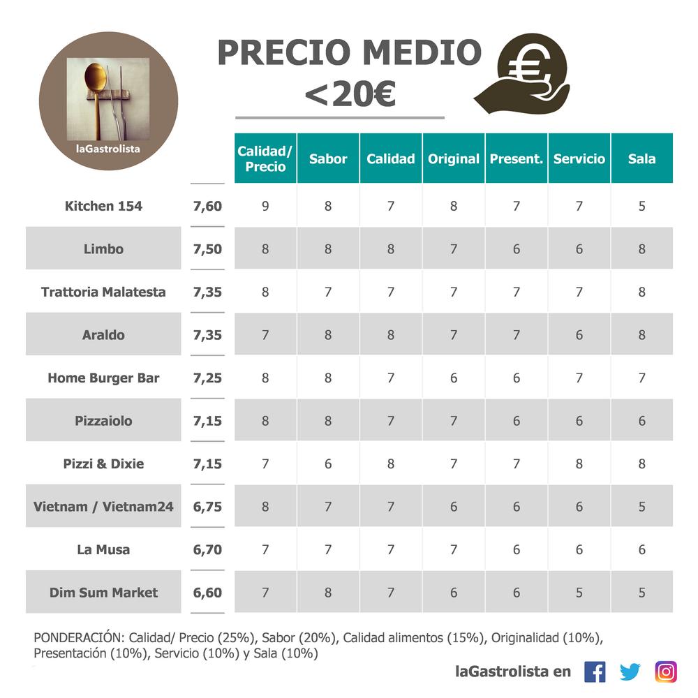 Lista Precio Menos de 20€