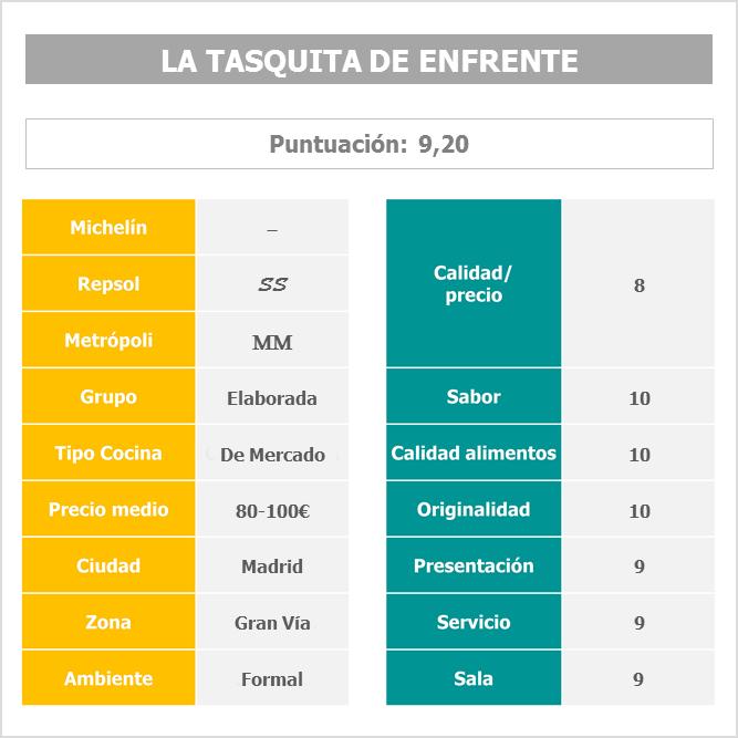 Restaurante La Tasquita de Enfrente Madrid