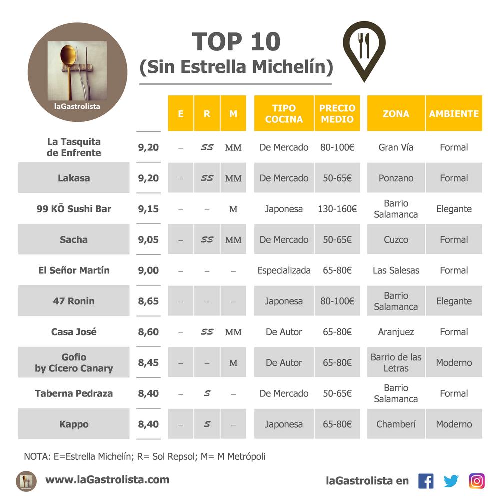 LISTA TOP 10 (Sin Estrella Michelín)