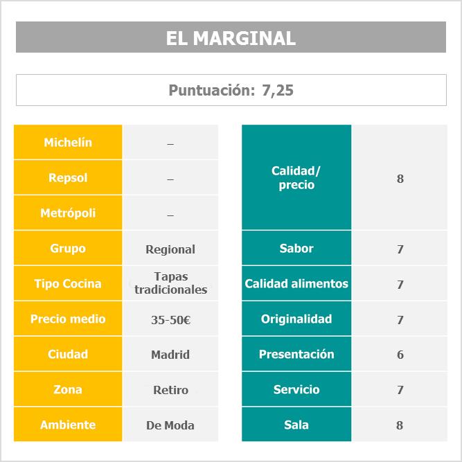 Restaurante El Marginal (Madrid)