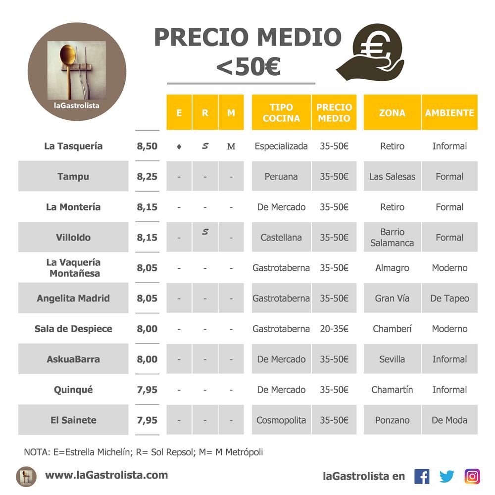 LISTA PRECIO MEDIO MENOS DE 50€