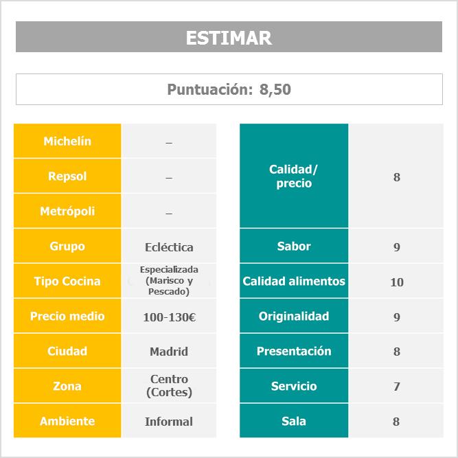 Restaurante Estimar Madrid