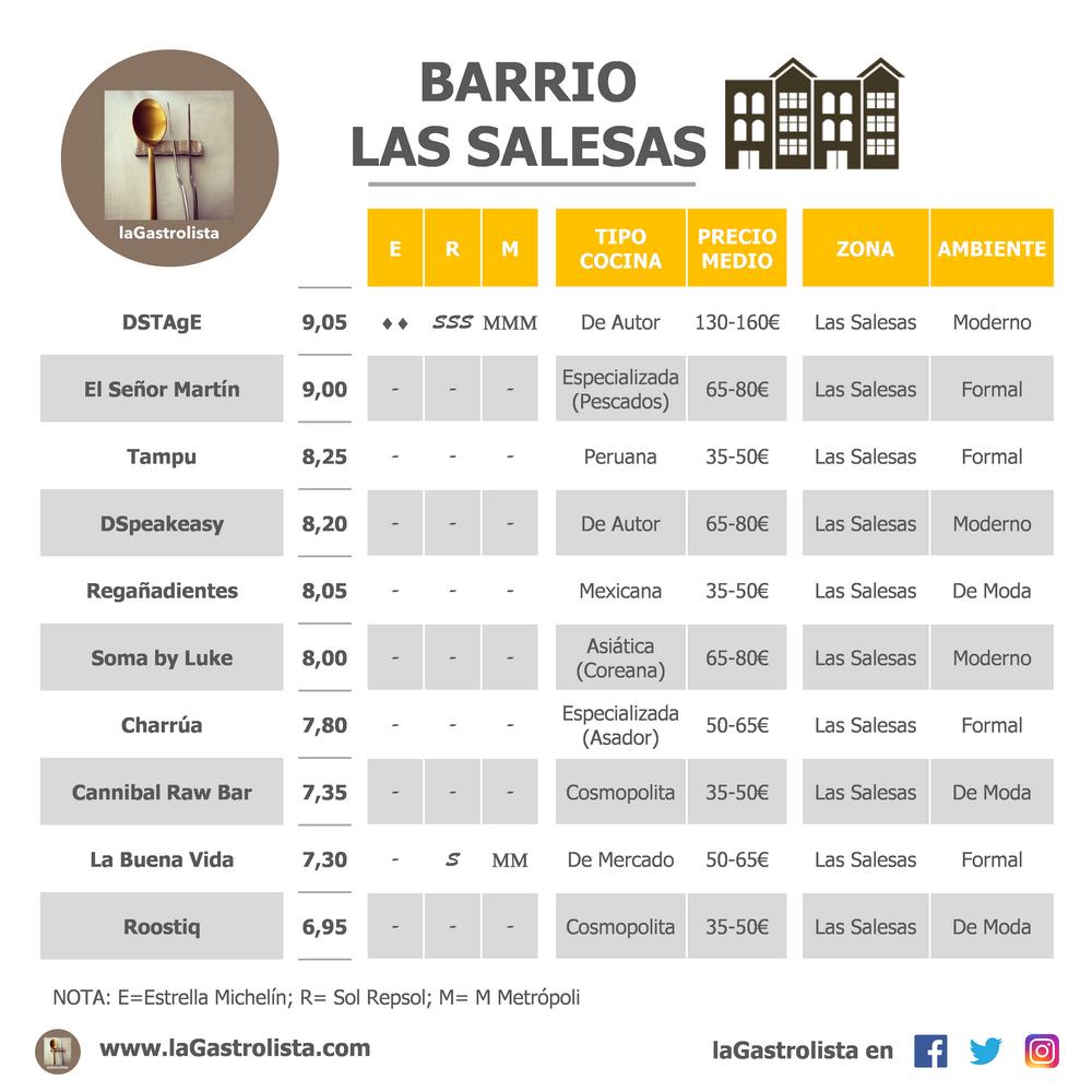 LISTA BARRIO LAS SALESAS
