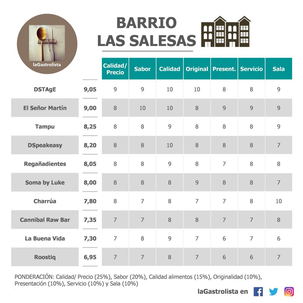 Lista Restaurantes Barrio Las Salesas