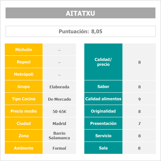 Restaurante Aitatxu Madrid