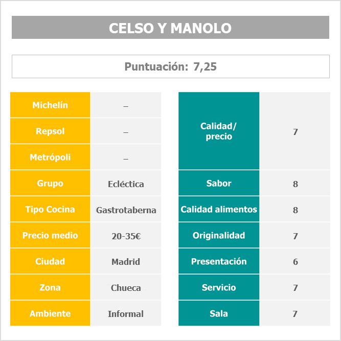 Restaurante Celso y Manolo Madrid