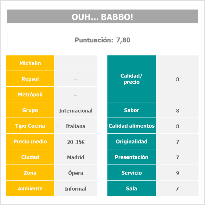 Restaurante Ouh... Babbo! Madrid