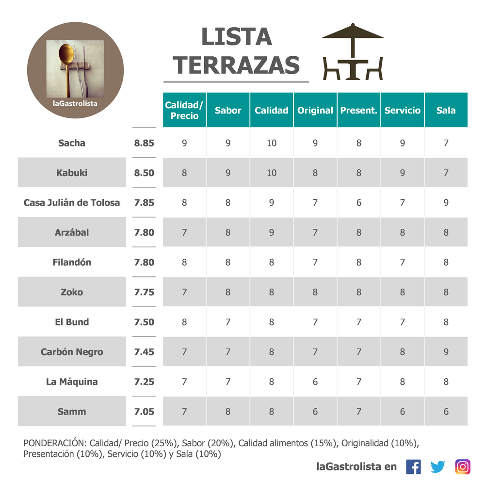 Lista Restaurantes Terrazas Madrid