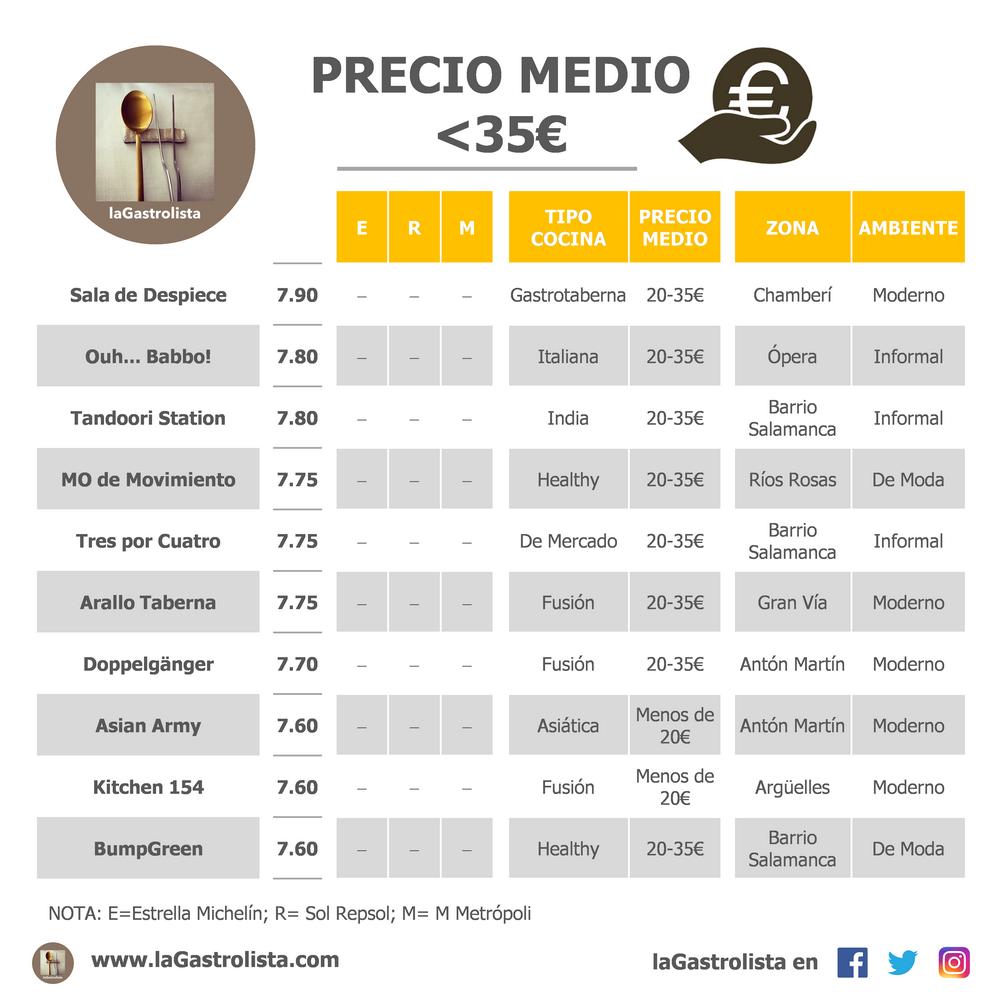 LISTA PRECIO MEDIO MENOS DE 35€